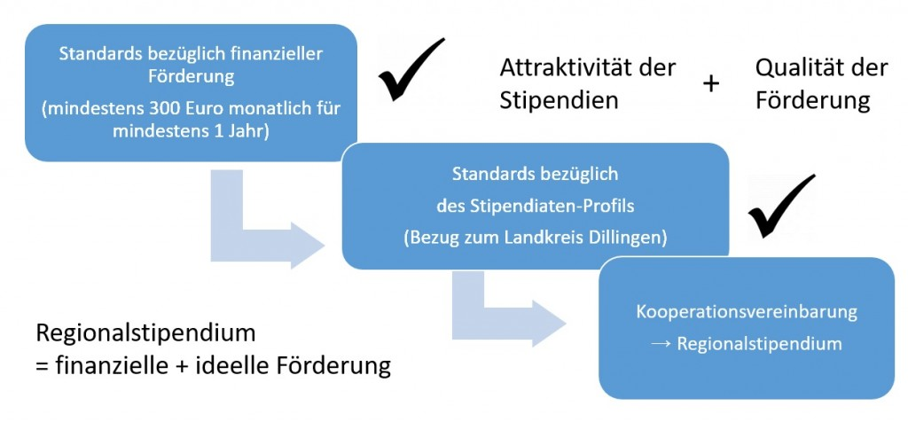 Grafik_Standards_2018