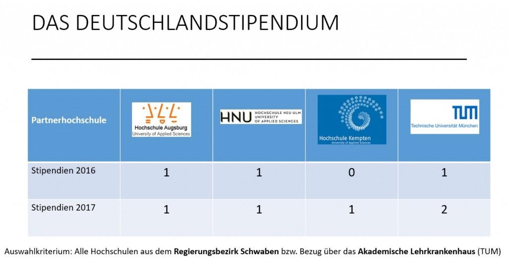 Grafik_Statistik_Deutschlandstipendium_2018