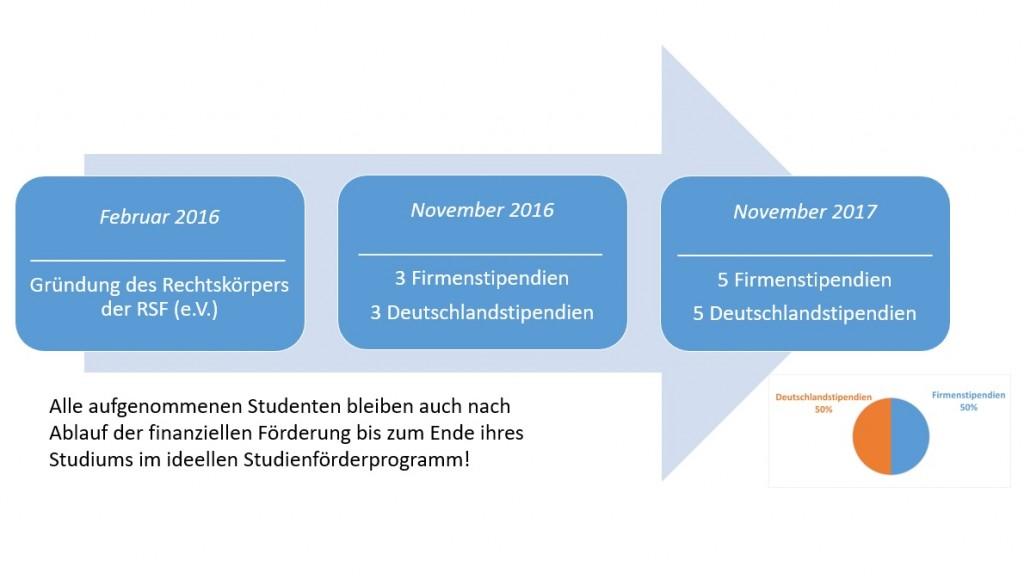 Grafik_Stipendienentwicklung_2018