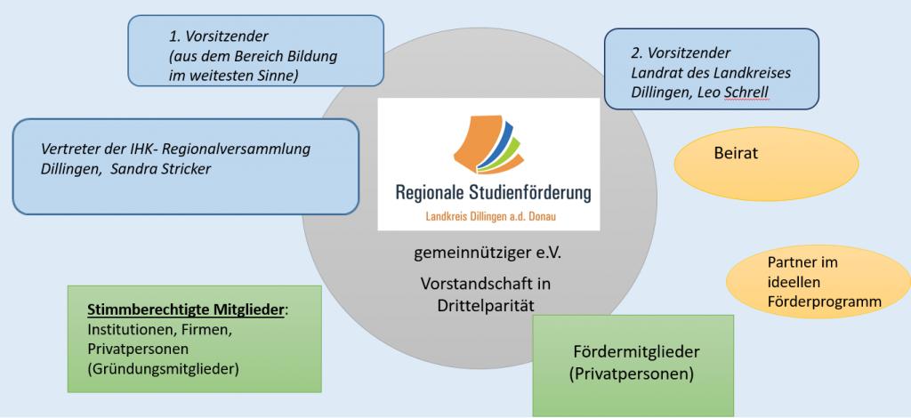 Aufbau_RSF_neu